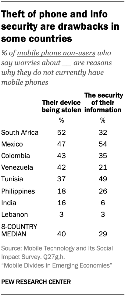 Theft of phone and info security are drawbacks in some countries