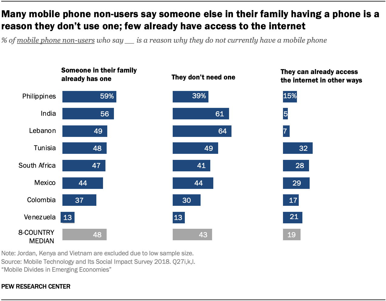 Many mobile phone non-users say someone else in their family having a phone is a reason they don't use one; few already have access to the internet