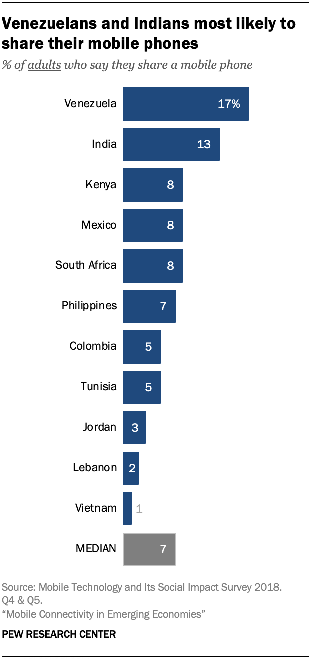 Venezuelans and Indians most likely to share their mobile phones