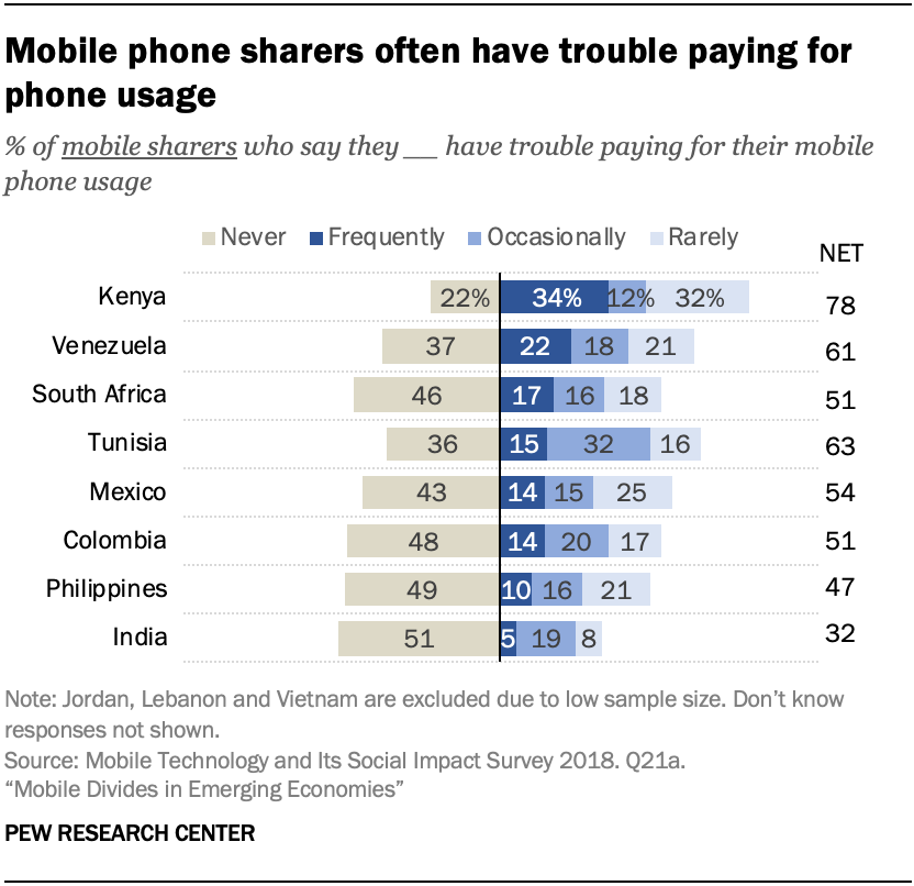 Mobile phone sharers often have trouble paying for phone usage