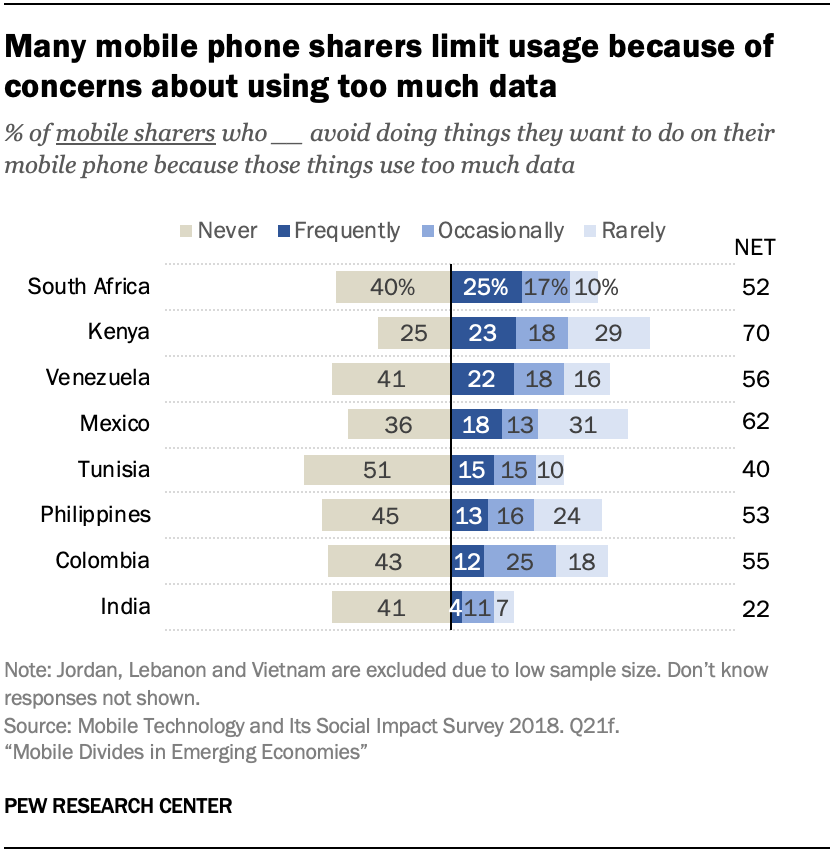 Many mobile phone sharers limit usage because of concerns about using too much data