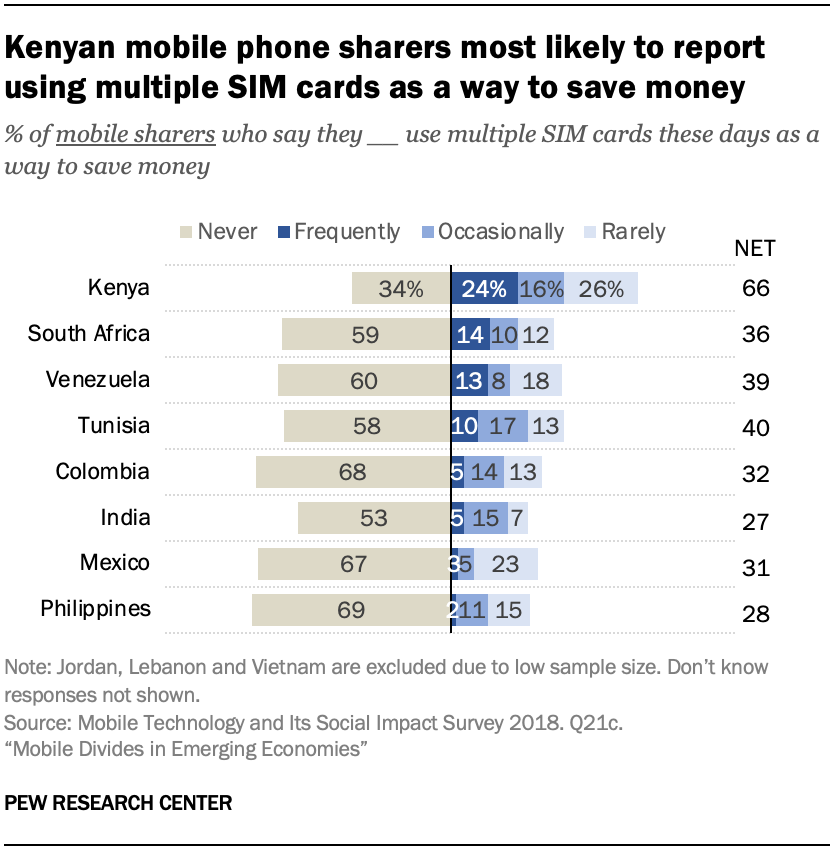 Kenyan mobile phone sharers most likely to report using multiple SIM cards as a way to save money