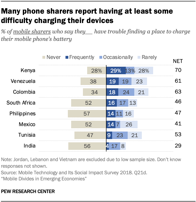 Many phone sharers report having at least some difficulty charging their devices