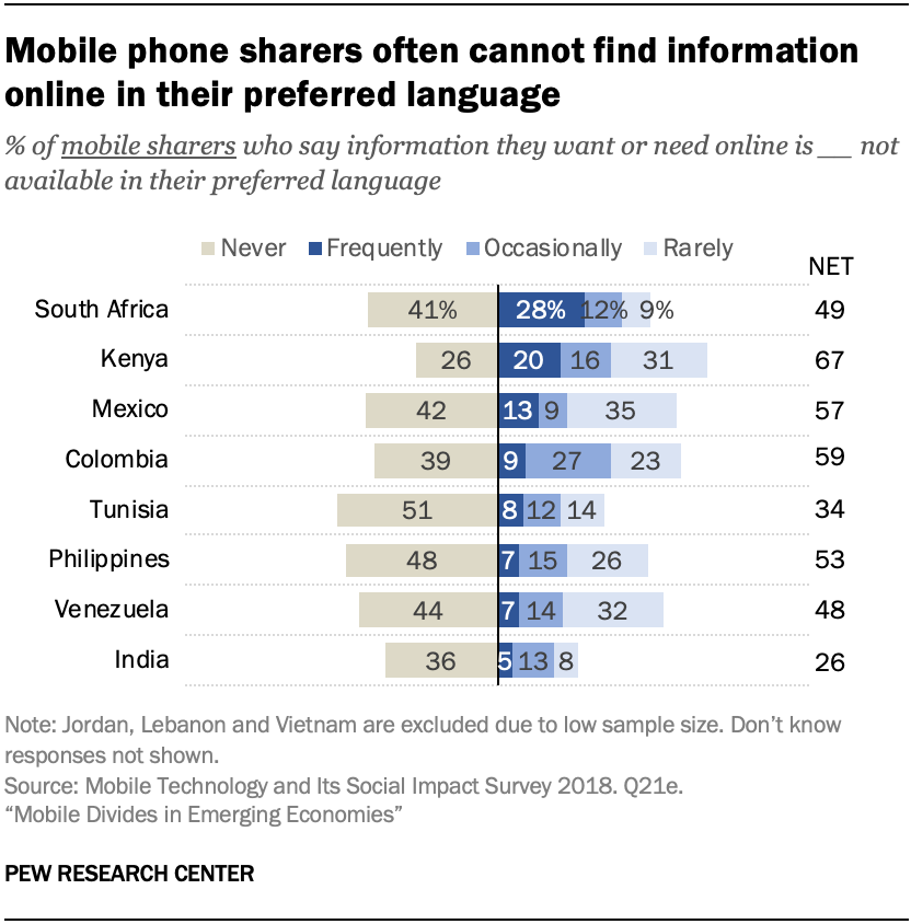Mobile phone sharers often cannot find information online in their preferred language
