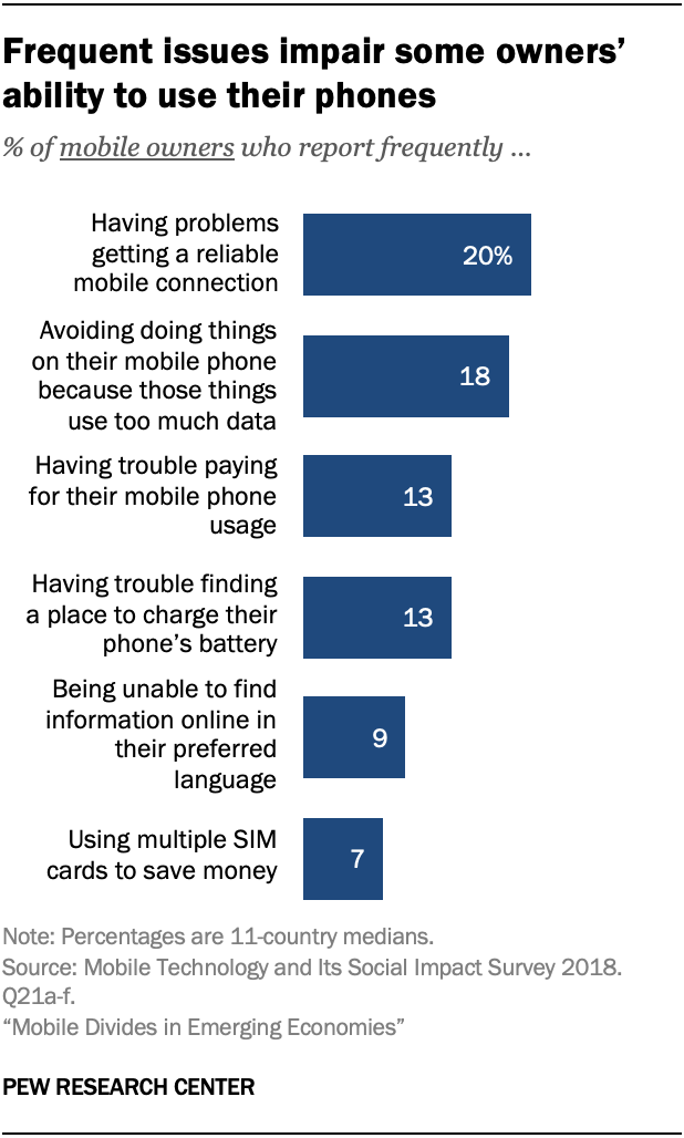 Frequent issues impair some owners' ability to use their phones