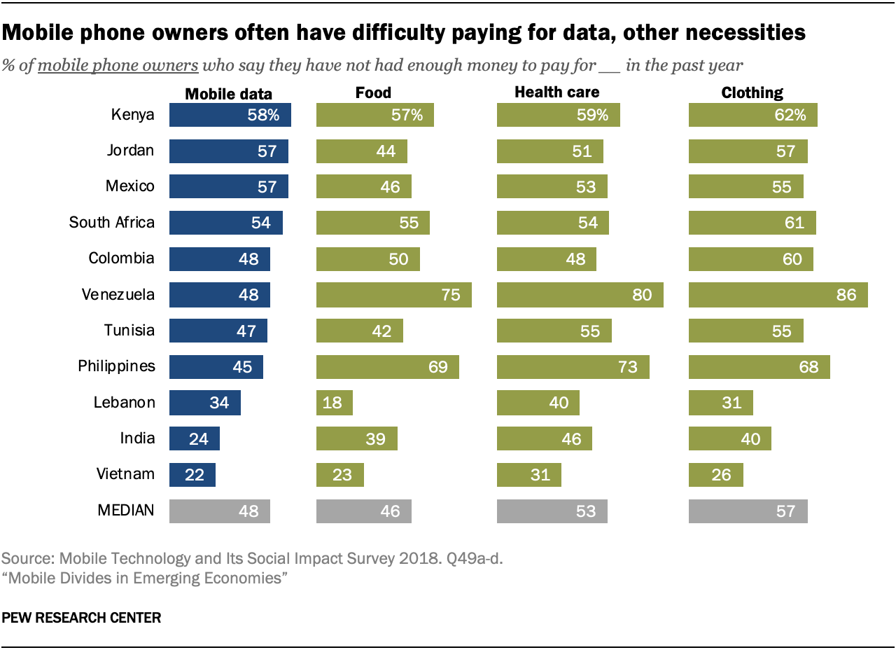 Mobile phone owners often have difficulty paying for data, other necessities