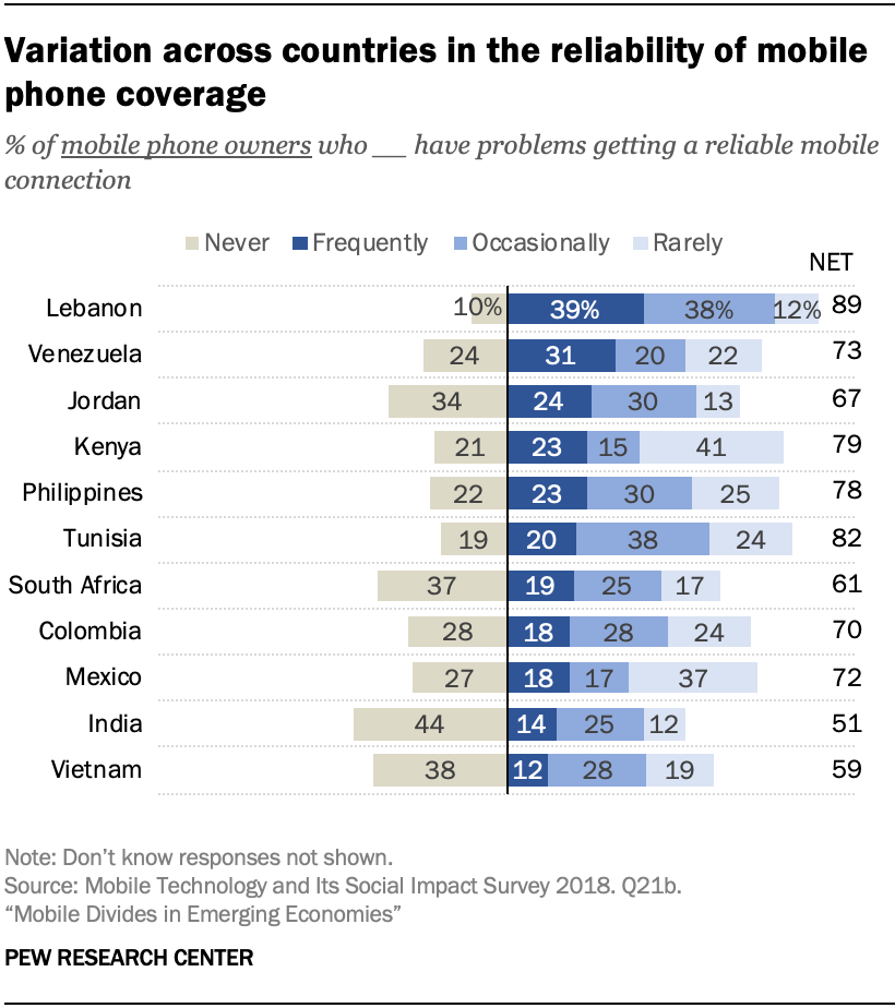 Variation across countries in the reliability of mobile phone coverage