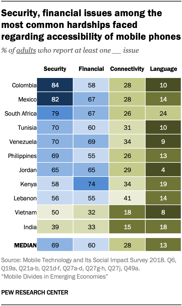 Security, financial issues among the most common hardships faced regarding accessibility of mobile phones