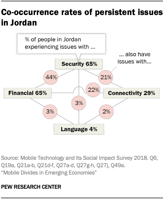 Co-occurrence rates of persistent issues in Jordan
