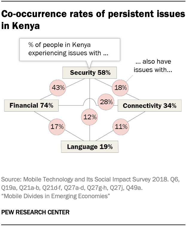 Co-occurrence rates of persistent issues in Kenya