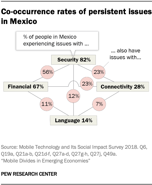 Co-occurrence rates of persistent issues in Mexico