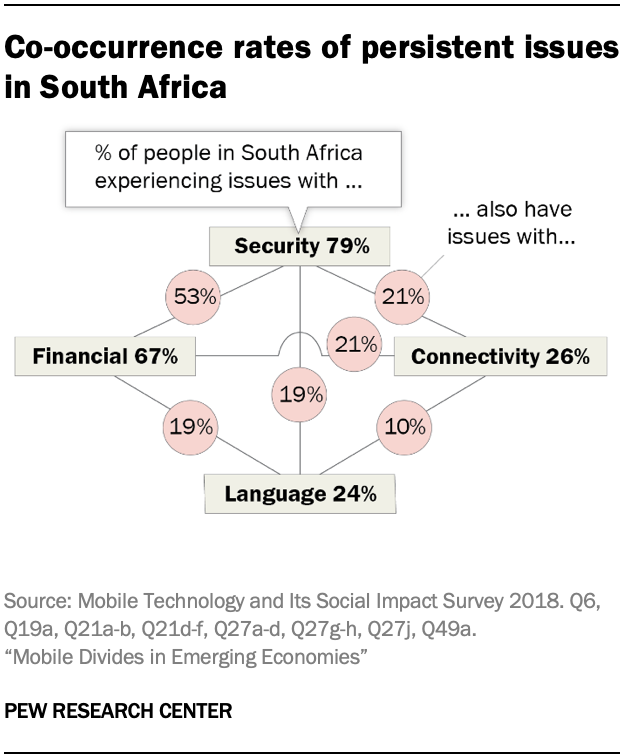 Co-occurrence rates of persistent issues in South Africa