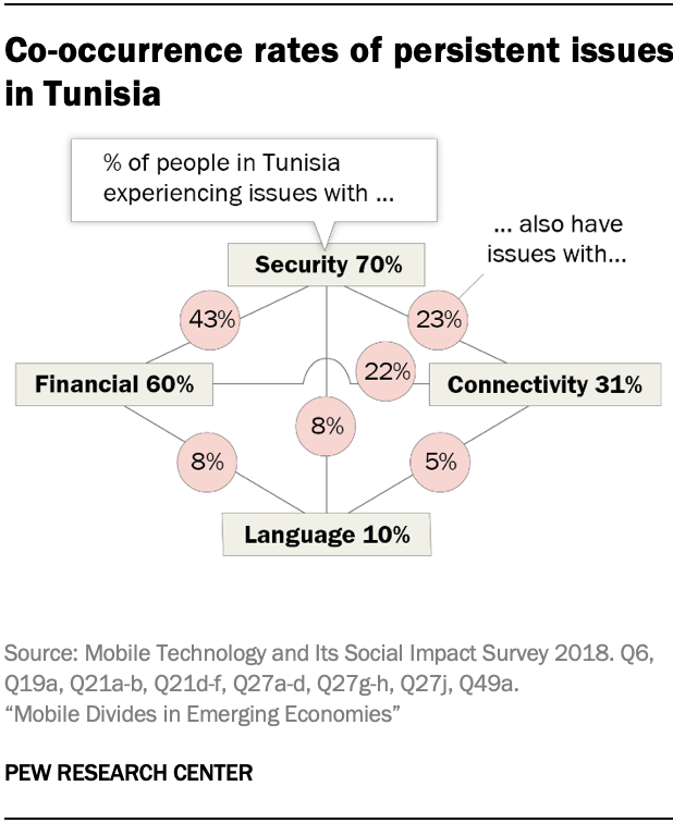 Co-occurrence rates of persistent issues in Tunisia