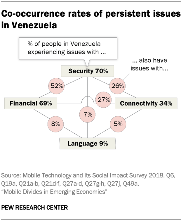 Co-occurrence rates of persistent issues in Venezuela