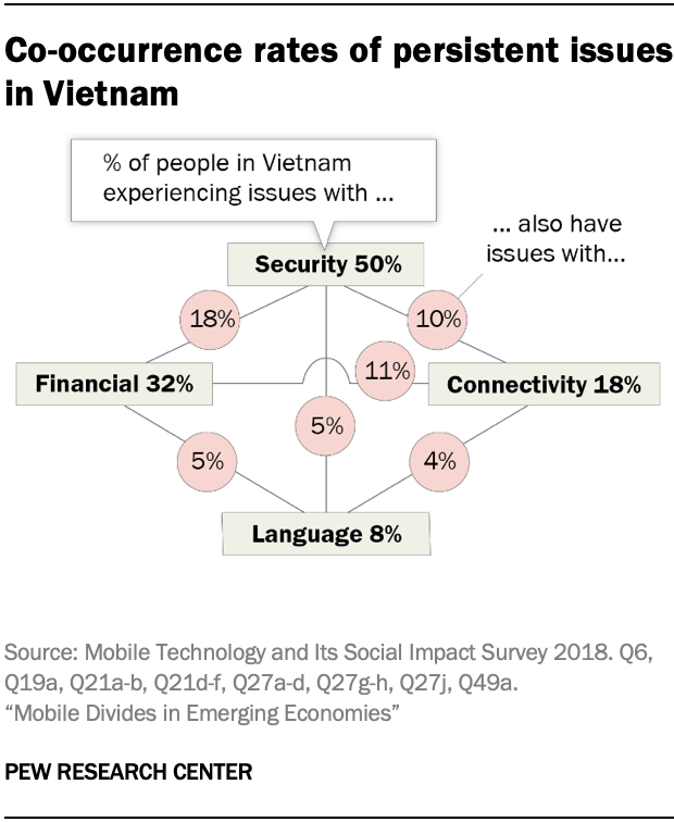 Co-occurrence rates of persistent issues in Vietnam