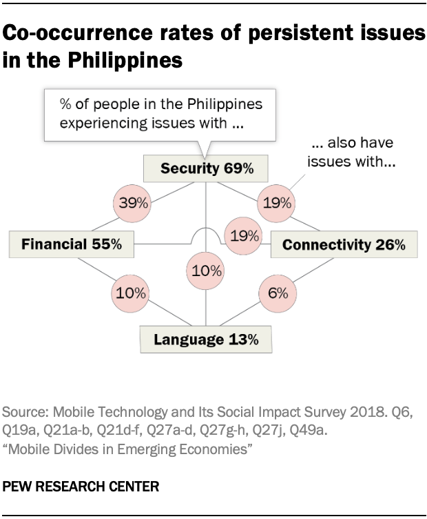 Co-occurrence rates of persistent issues in the Philippines