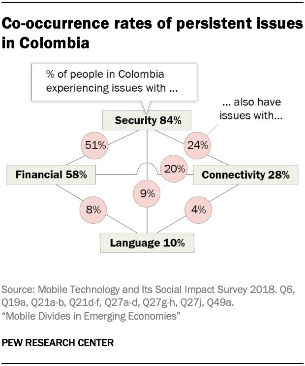 Co-occurrence rates of persistent issues in Colombia