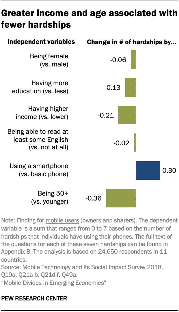 Greater income and age associated with fewer hardships