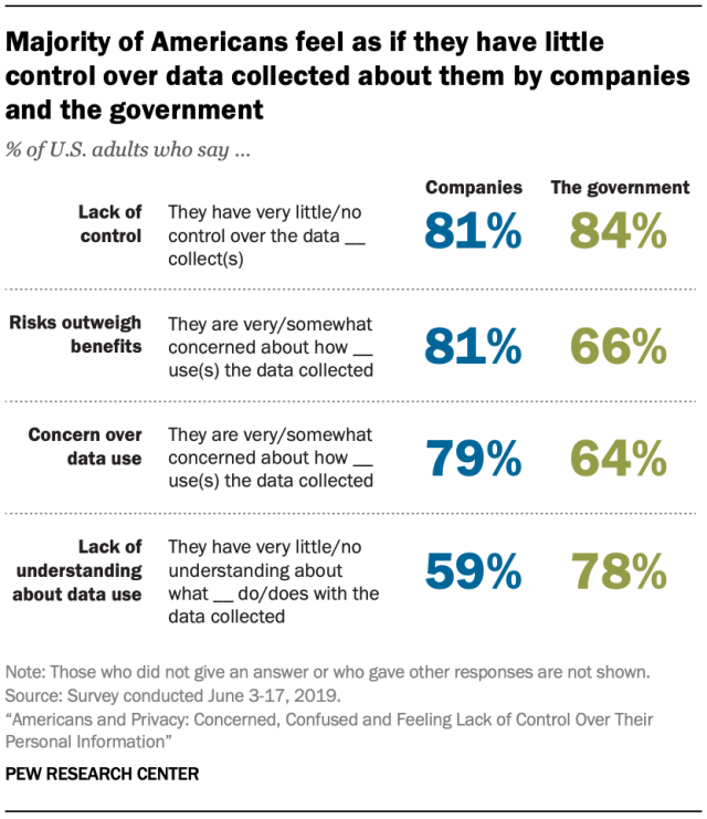 "Digital Privacy: Survey From Pew Research Finds Americans are ""Concerned, Confused and Feeling Lack of Control Over Their Personal Information"""