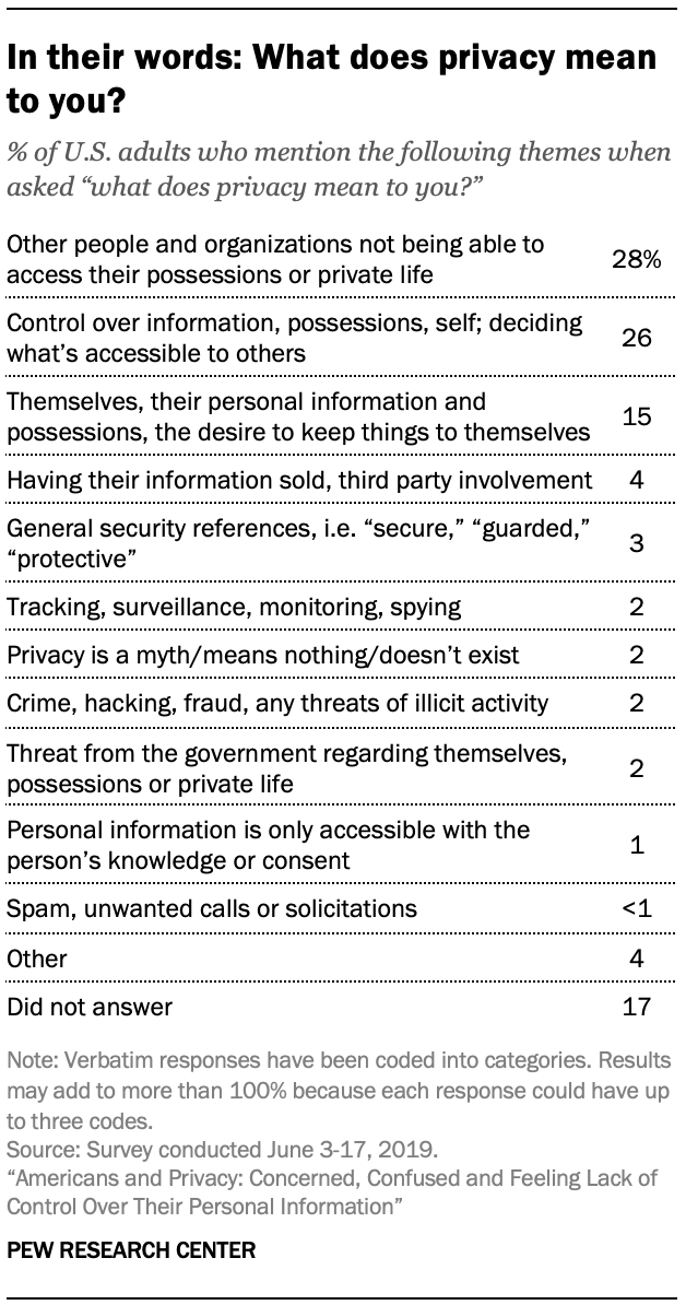 In their words: What does privacy mean to you?