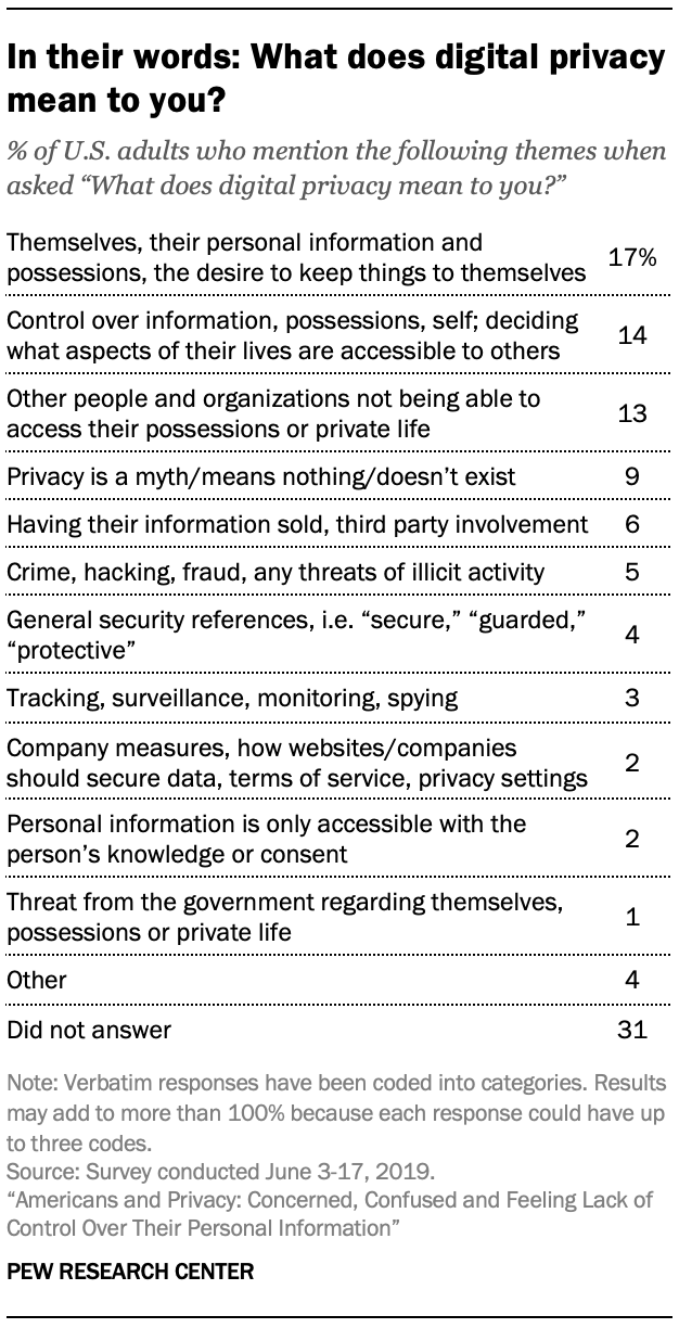 In their words: What does digital privacy mean to you?