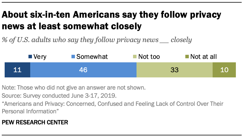 Majorities of Americans think their personal information is less secure today than in the past