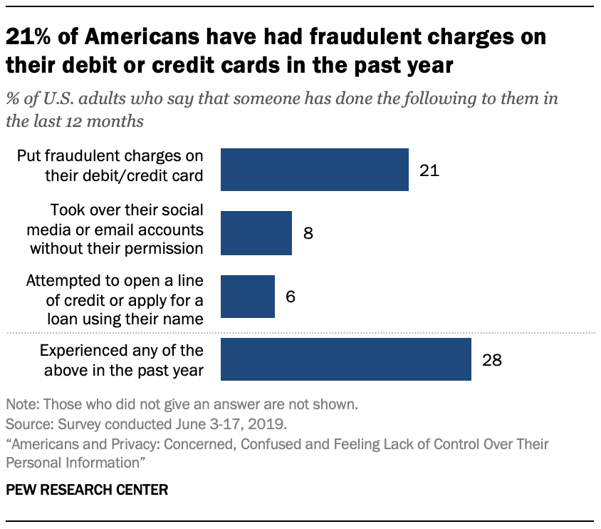 21% of Americans have had fraudulent charges on their debit or credit cards in the past year