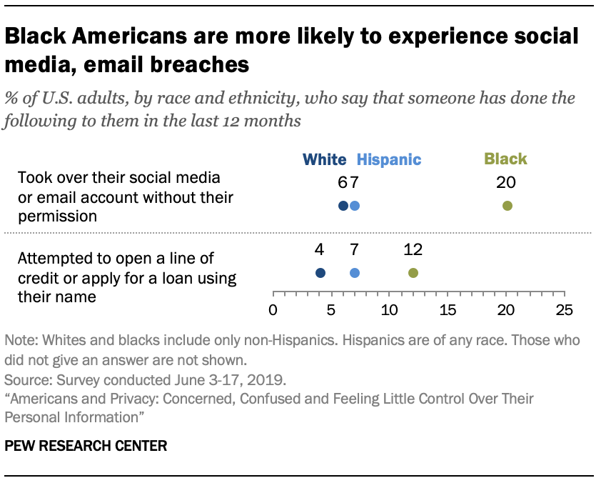 Black Americans are more likely to experience social media, email breaches