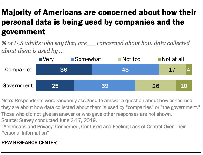 Majority of Americans are concerned about how their personal data is being used by companies and the government