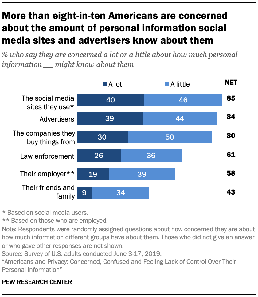 More than eight-in-ten Americans are concerned about the amount of personal information social media sites and advertisers know about them