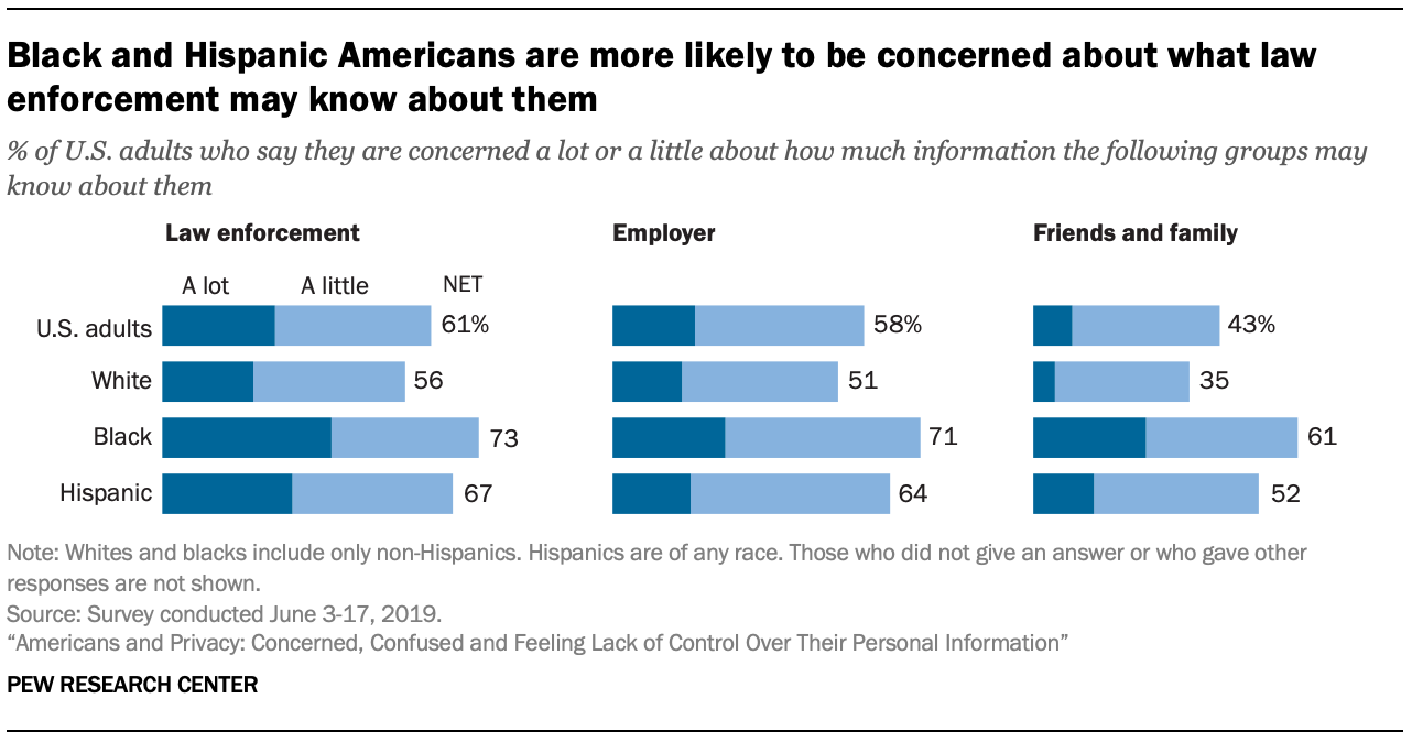 Black and Hispanic Americans are more likely to be concerned about what law enforcement may know about them