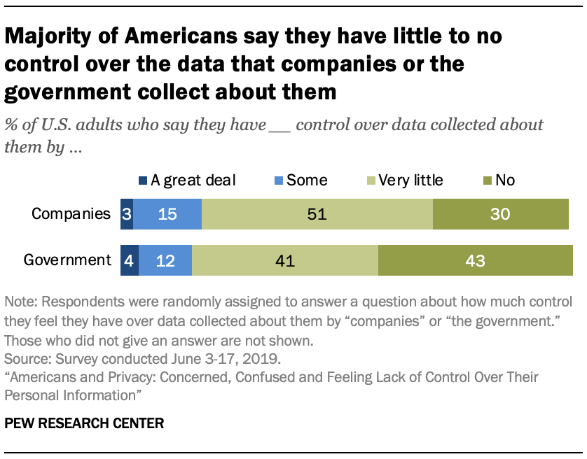 Majority of Americans say they have little to no control over the data that companies or the government collect about them