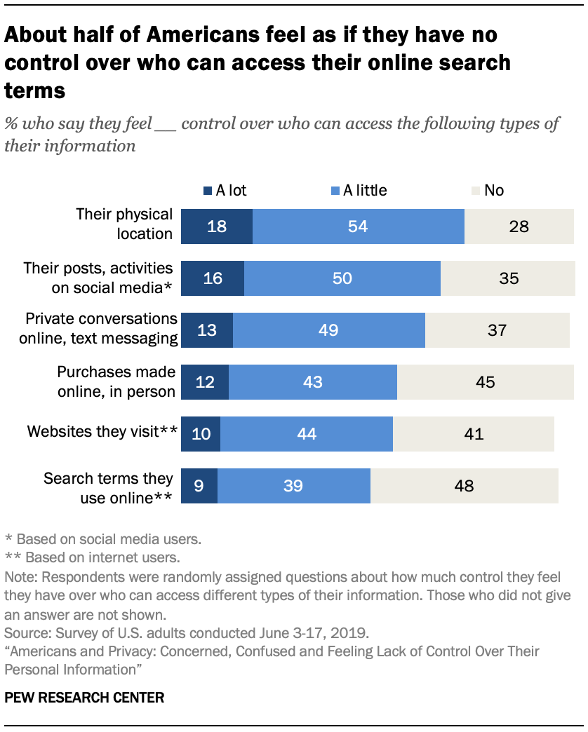 About half of Americans feel as if they have no control over who can access their online search terms