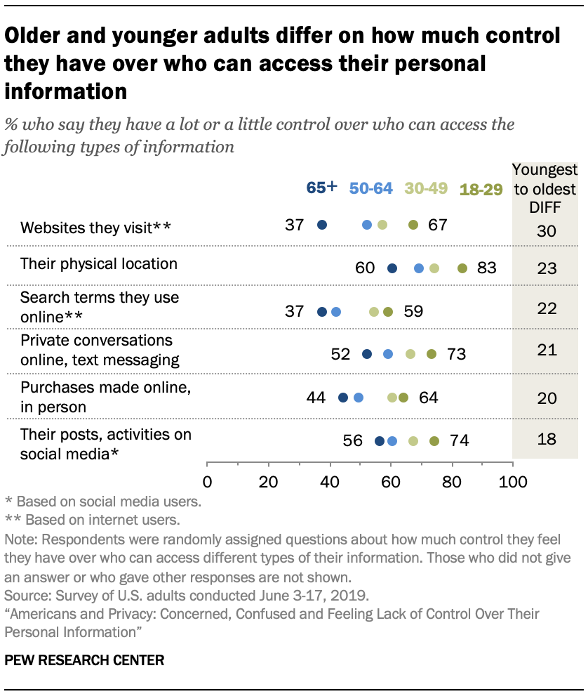 Older and younger adults differ on how much control they have over who can access their personal information