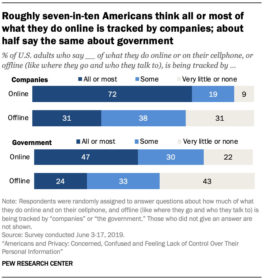 Roughly seven-in-ten Americans think all or most of what they do online is tracked by companies; about half say the same about government