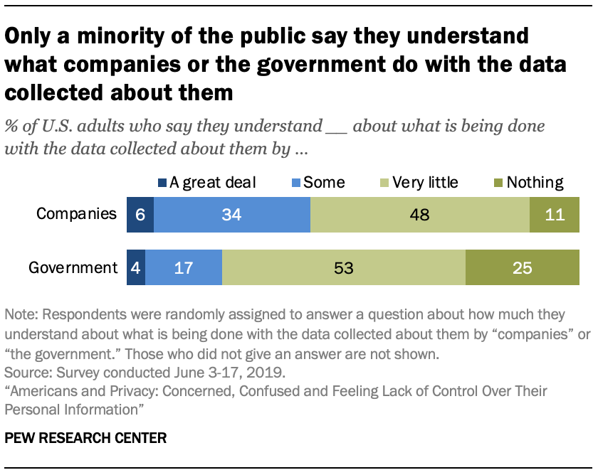 Only a minority of the public say they understand what companies or the government do with the data collected about them
