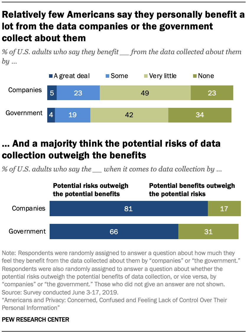 Relatively few Americans say they personally benefit a lot from the data companies or the government collect about them