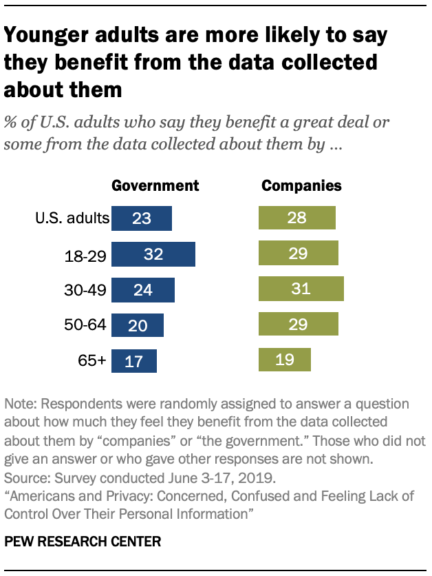 Younger adults are more likely to say they benefit from the data collected about them