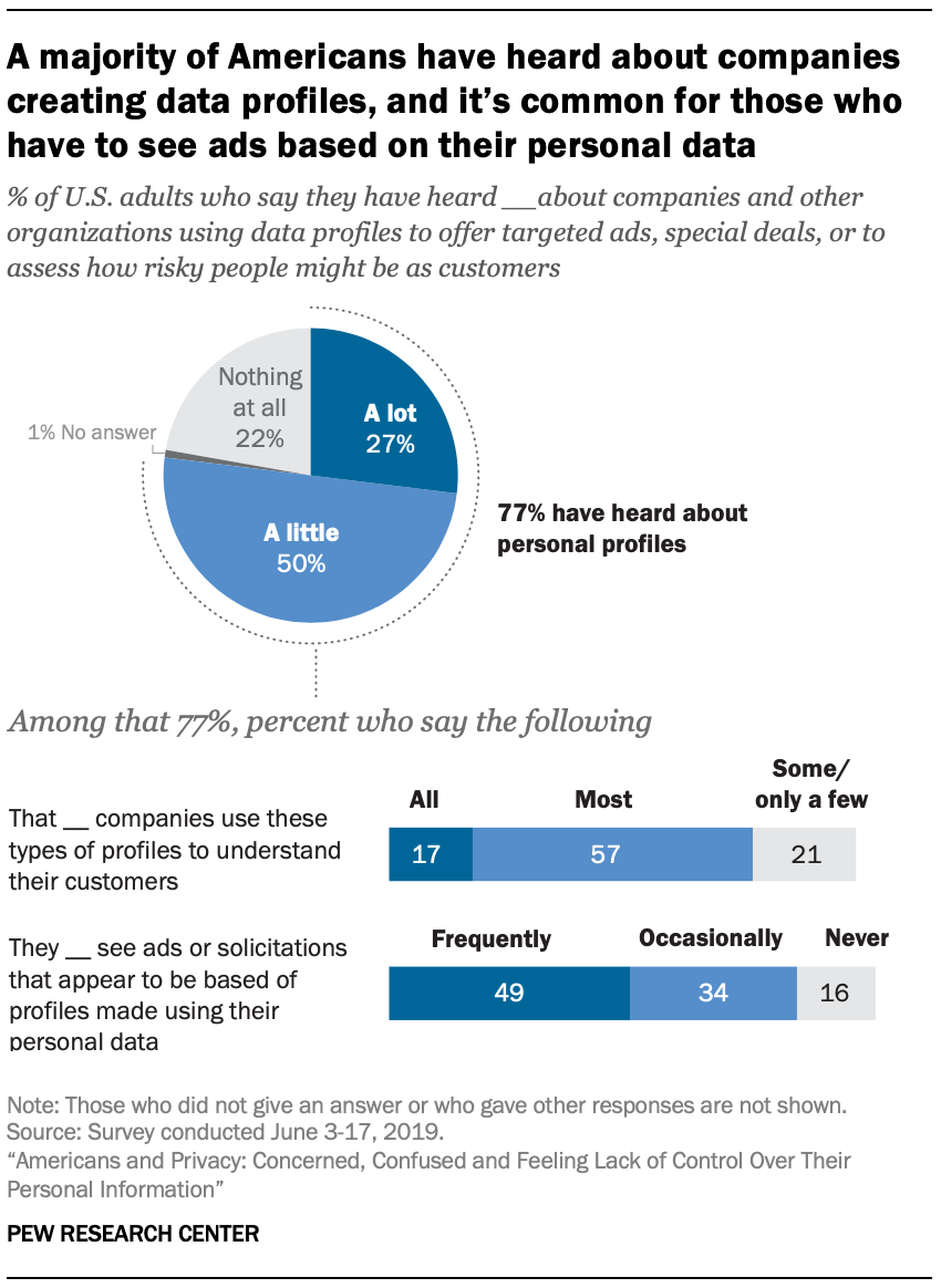 A majority of Americans have heard about companies creating data profiles, and it's common for those who have to see ads based on their personal data