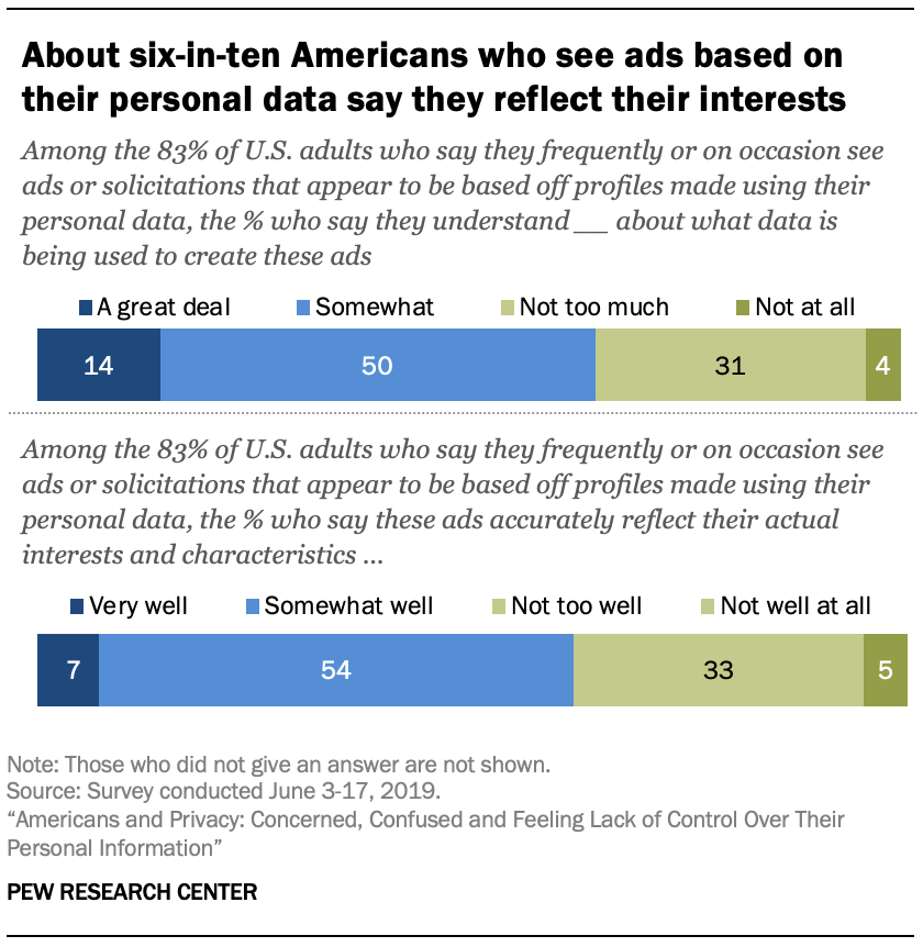 About six-in-ten Americans who see ads based on their personal data say they reflect their interests