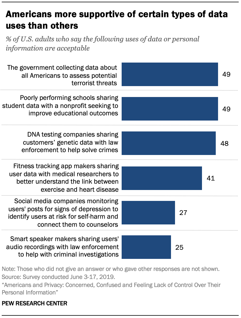 Americans are more supportive of certain types of data usage than others