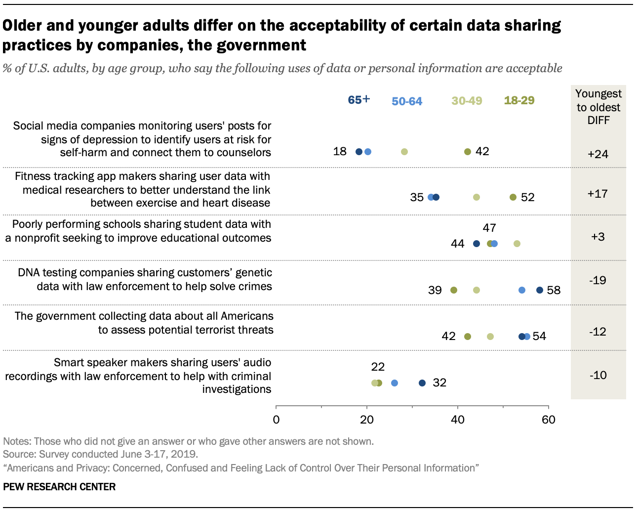 Older and younger adults differ in the level of acceptance of certain data-sharing practices by companies, the government