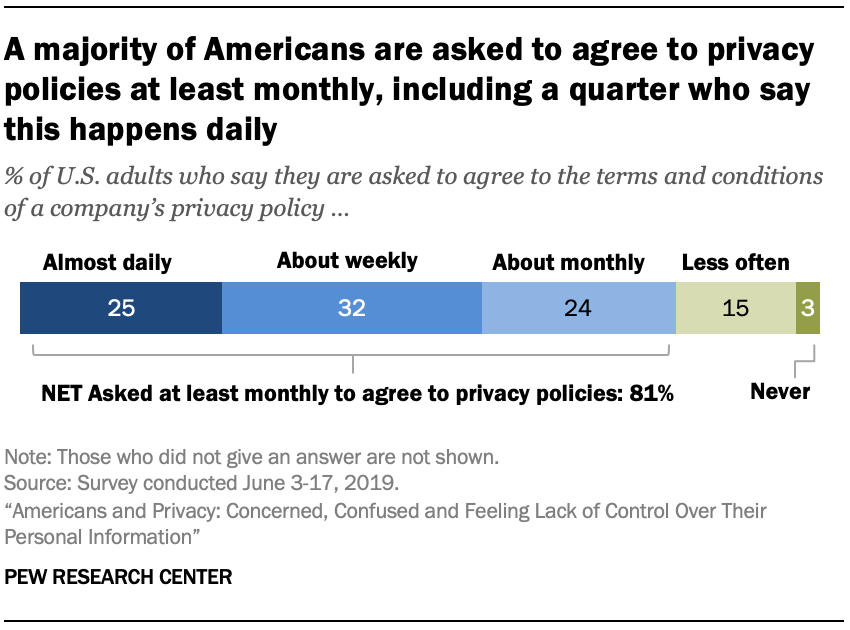 A majority of Americans are asked to agree to privacy policies at least monthly, including a quarter who say this happens daily