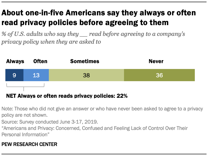 About one-in-five Americans say they always or often read privacy policies before agreeing to them