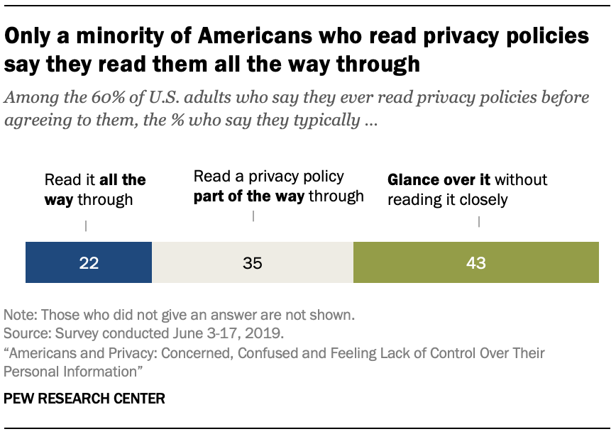 Only a minority of Americans who read privacy policies say they read them all the way through