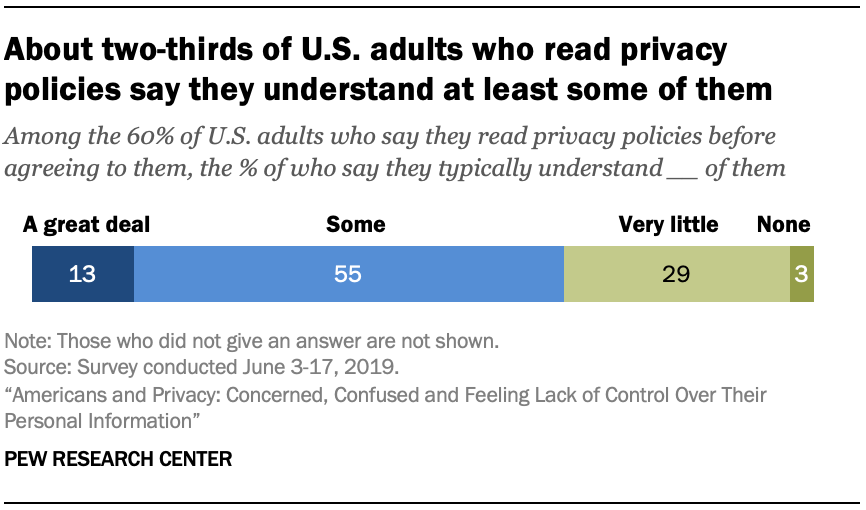 About two-thirds of U.S. adults who read privacy policies say they understand at least some of them