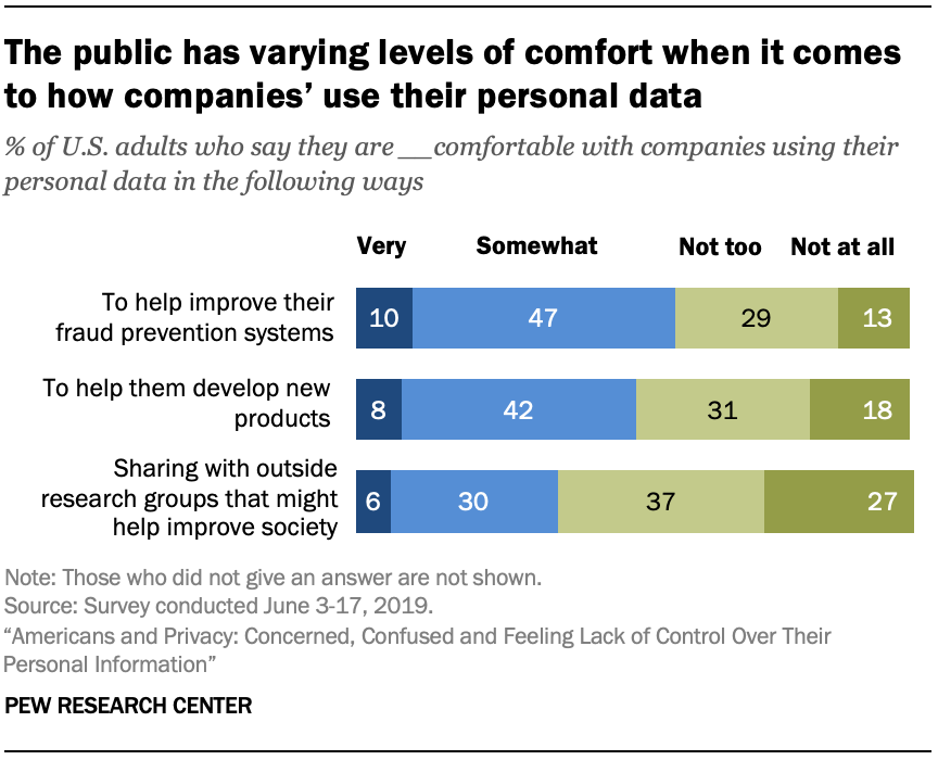 The public has varying levels of comfort when it comes to how companies' use their personal data