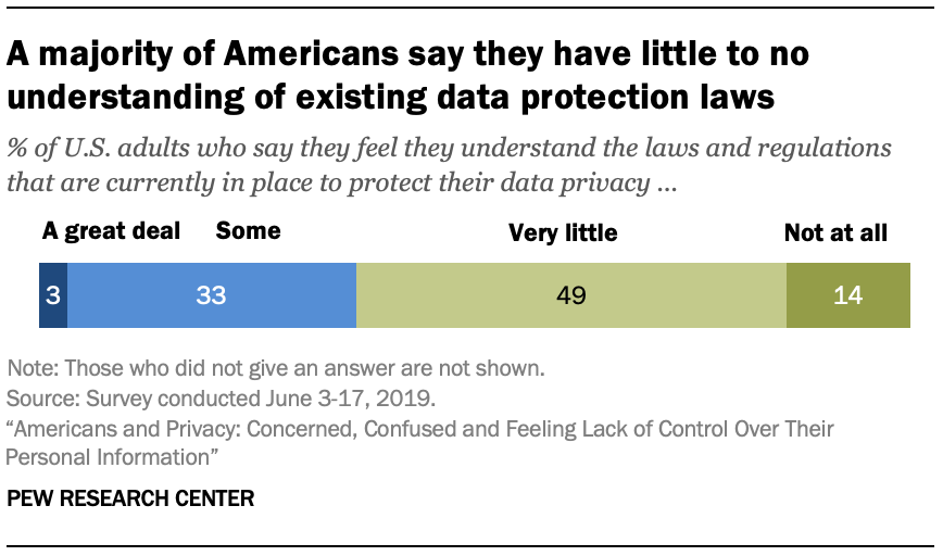 A majority of Americans say they have little to no understanding of existing data protection laws