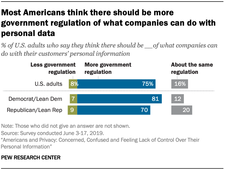 Most Americans think there should be more government regulation of what companies can do with personal data