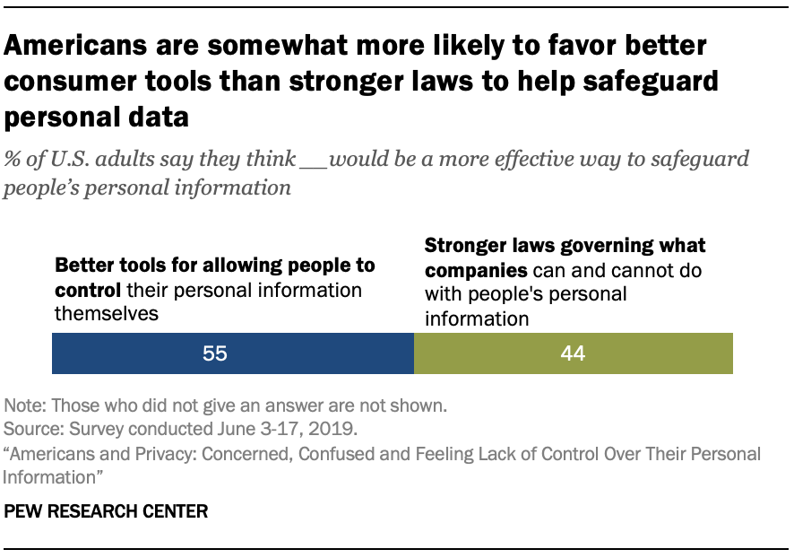 Americans are somewhat more likely to favor better consumer tools than stronger laws to help safeguard personal data